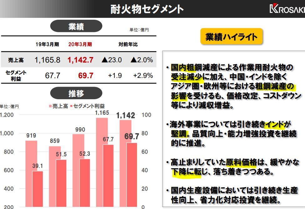 決算分析3.黒崎播磨