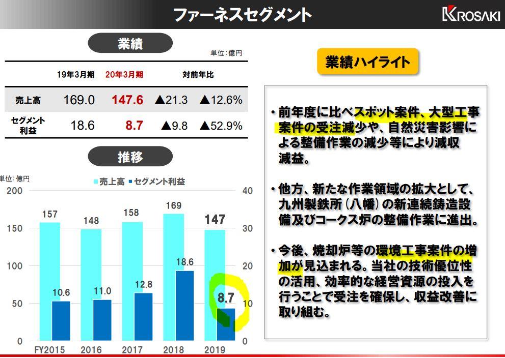 決算分析4.黒崎播磨
