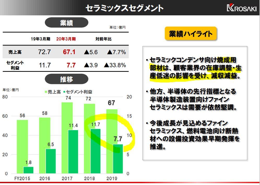 決算分析5.黒崎播磨
