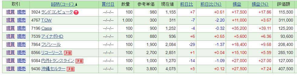 監視銘柄資産株