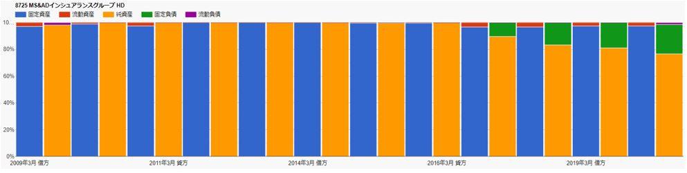 財務チャート-MS&ADインシュアランスグループホールディングス