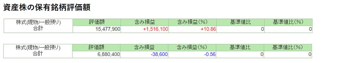 資産株成績