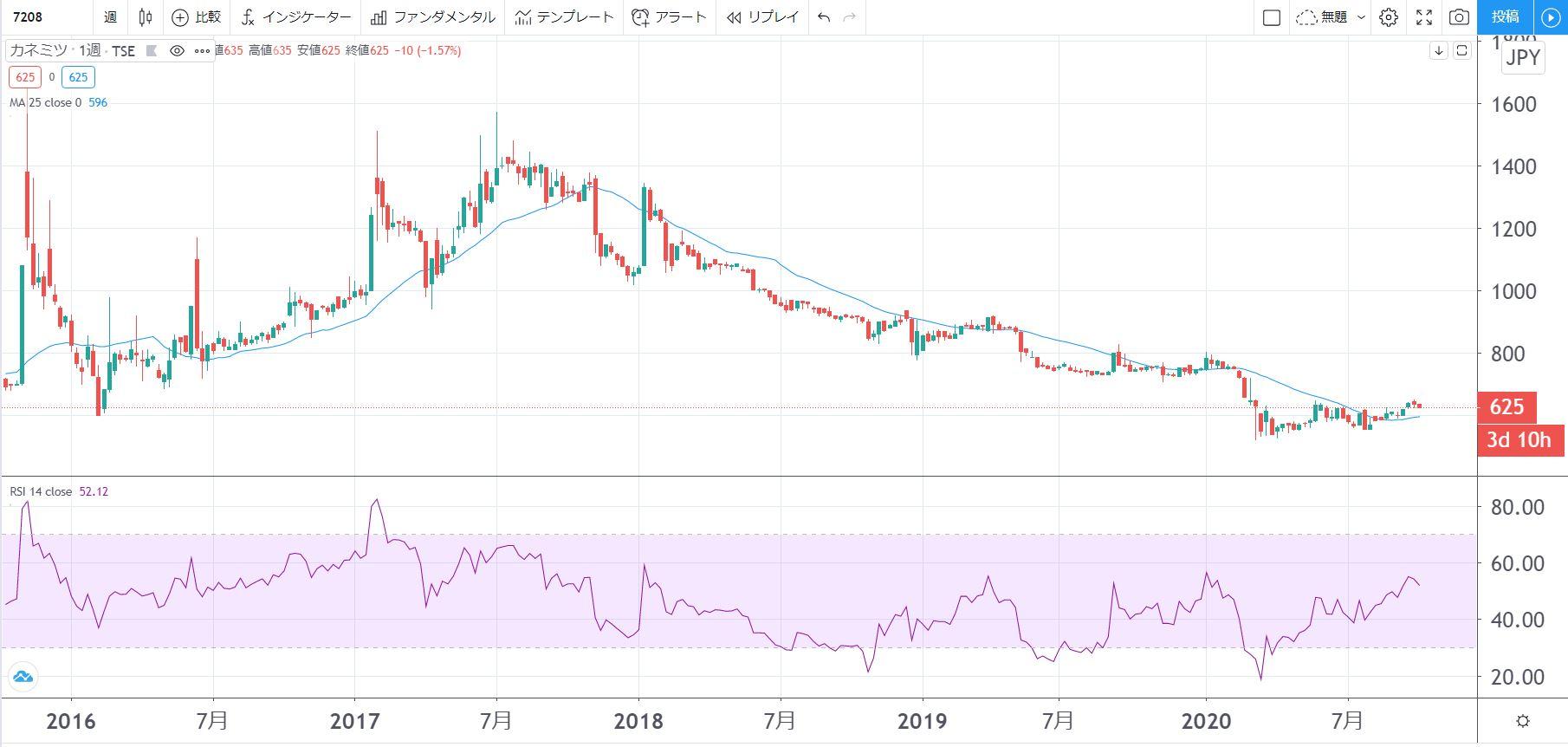 5年株価チャート-カネミツ