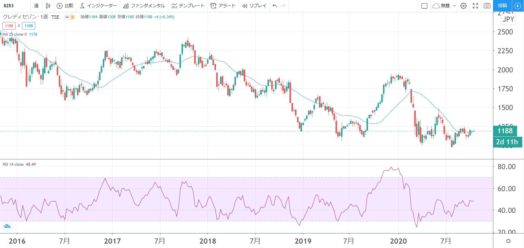 5年株価チャート-クレディセゾン