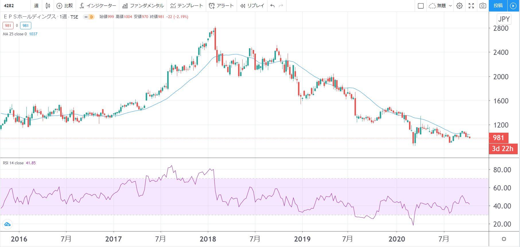 5年株価チャート-EPSホールディングス