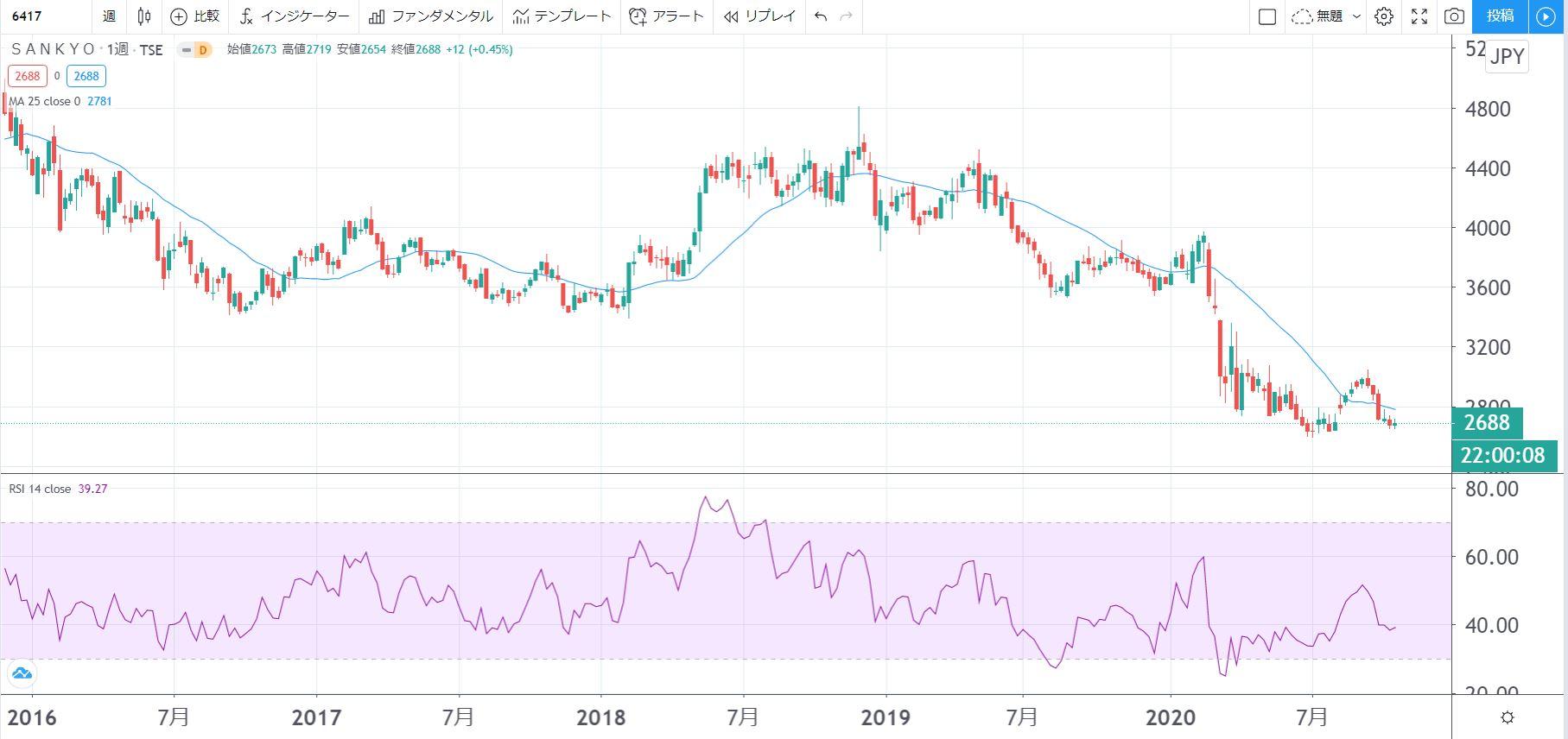 5年株価チャート-SANKYO