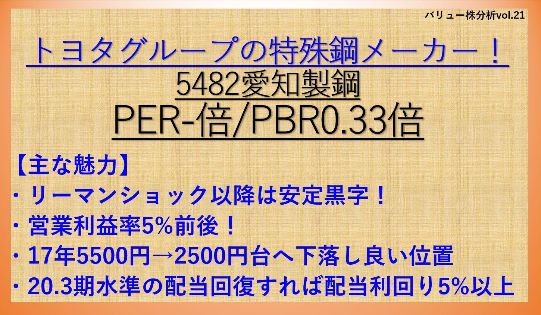 5482愛知製鋼