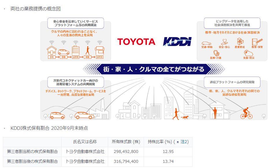 トヨタと提携2