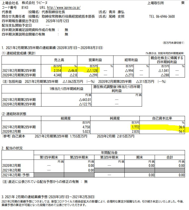 持分適用会社の業績4.