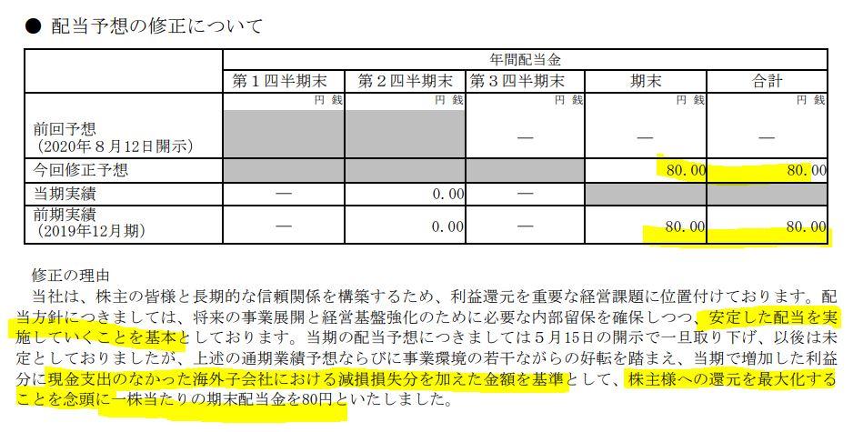 株主還元第一!!減益配当据え置きの累進配当実施!2.