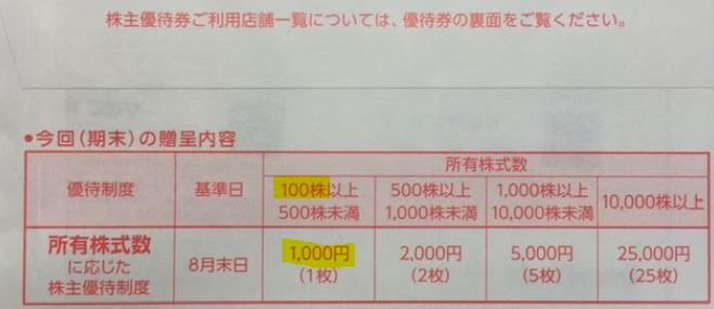 ビックカメラ-株主優待到着-2021年9月2.