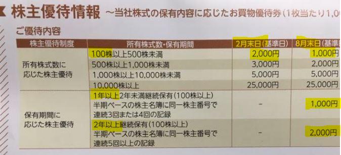 ビックカメラ-株主優待到着-2021年9月6.