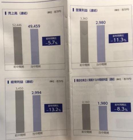 第56期中間報告書-日本管財2.