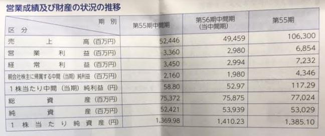 第56期中間報告書-日本管財3.