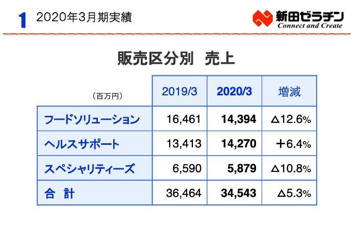セグメント別分析5.新田ゼラチン