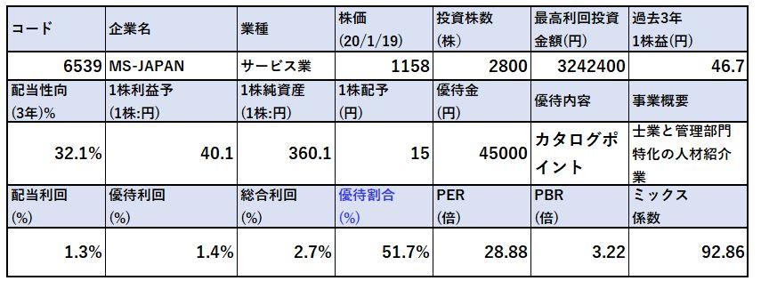 各種指標-MS-JAPAN