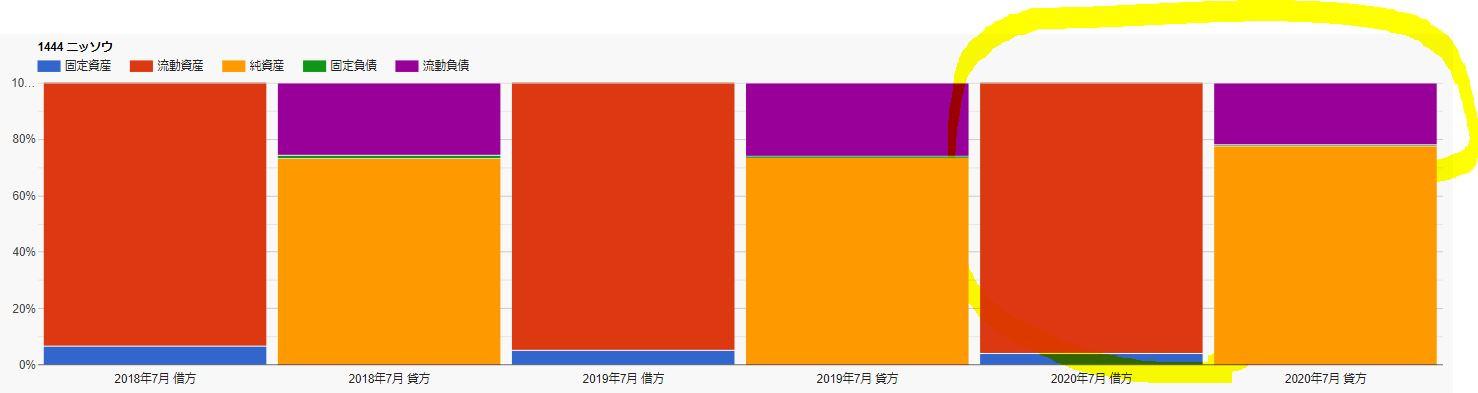 財務チャート-ニッソウ