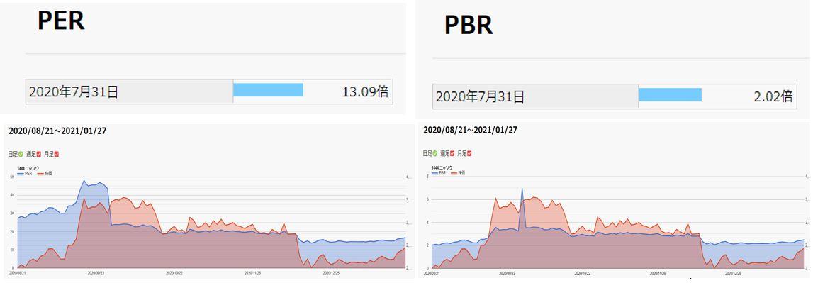 期末PER,PBR-ニッソウ