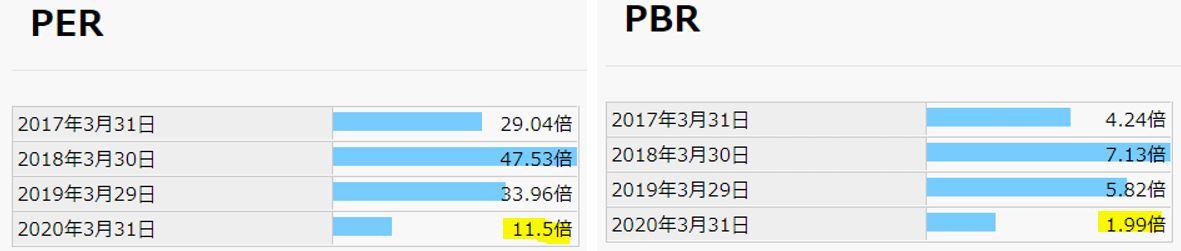 期末PER,PBR-MS-JAPAN