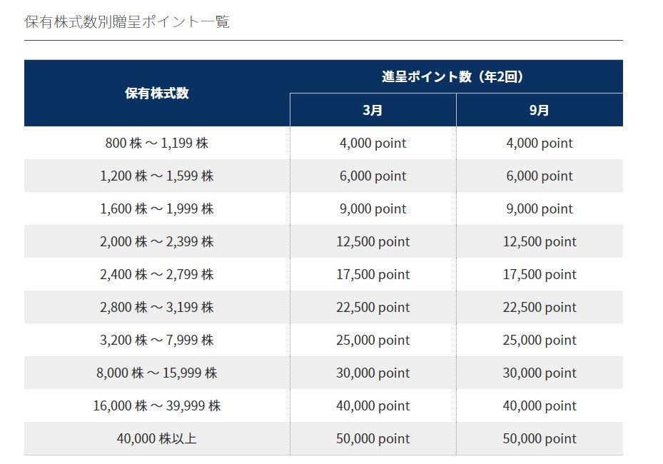 株主優待-MS-JAPAN