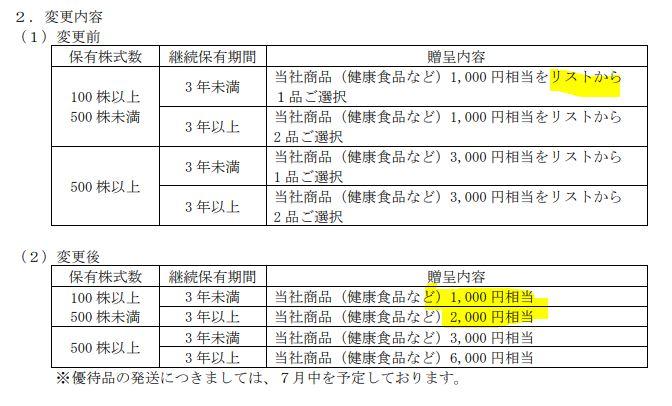 株主優待.新田ゼラチン2