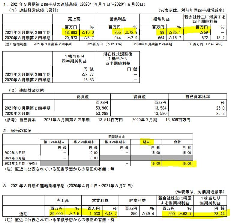 決算分析-東邦化学工業1.