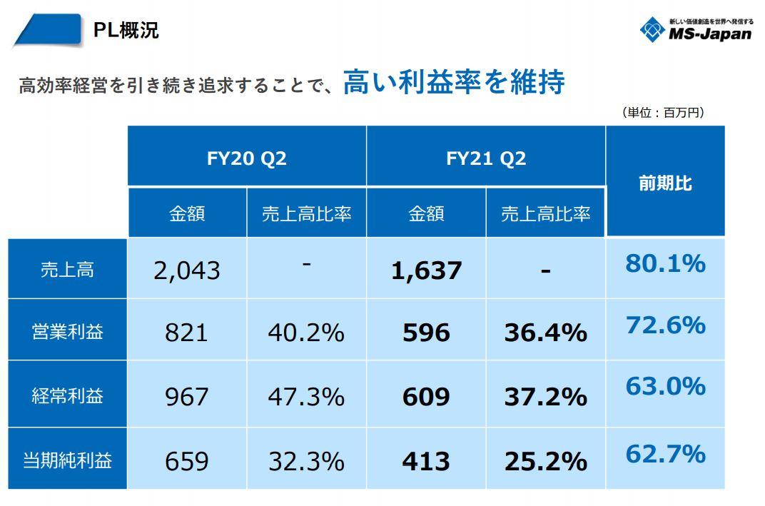 決算分析-MS-JAPAN1.