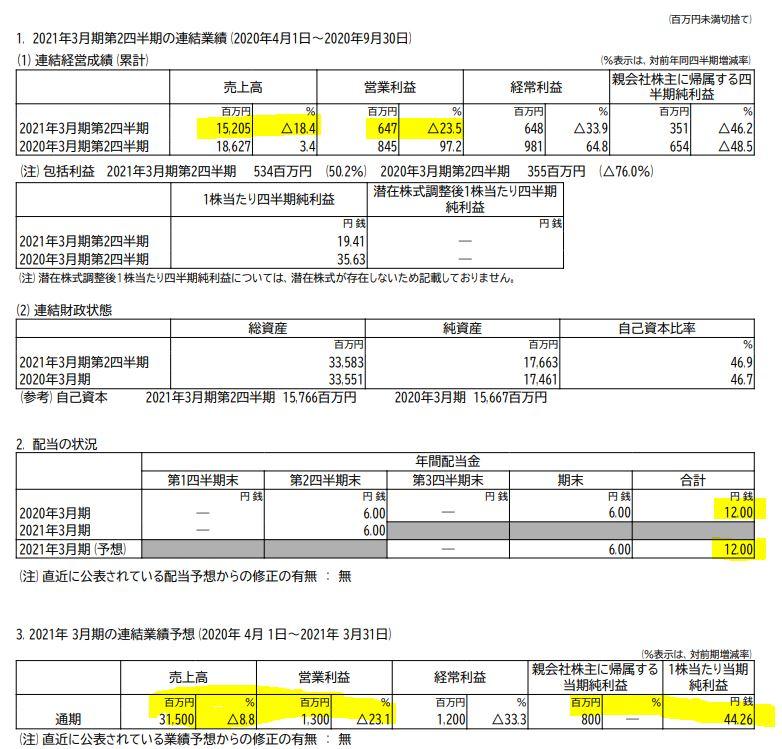 決算分析1.新田ゼラチン