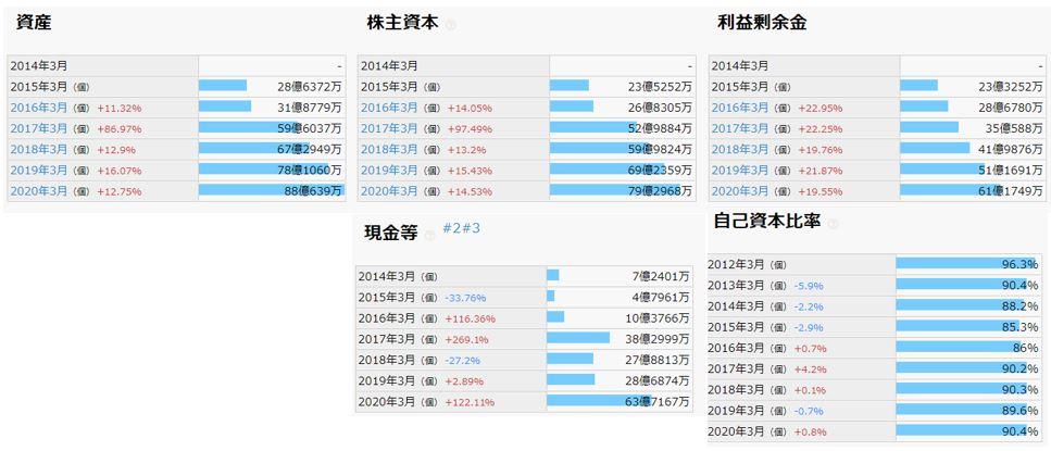 財務分析-MS-JAPAN
