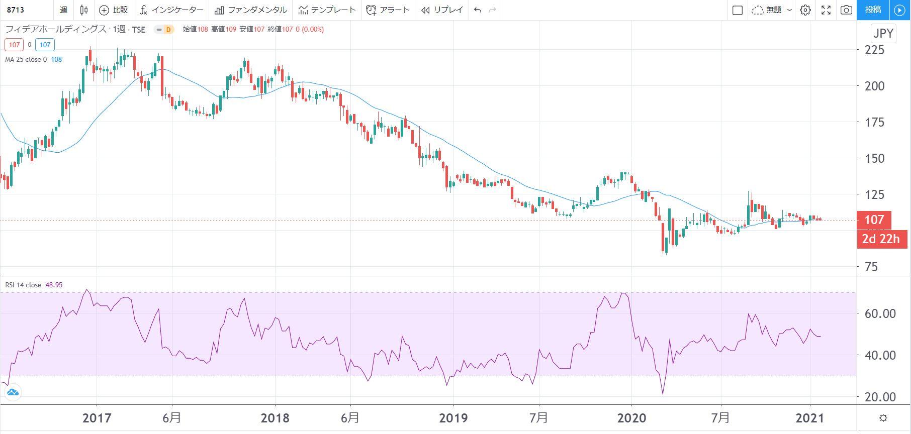 5年株価チャート-フィデアホールディングス