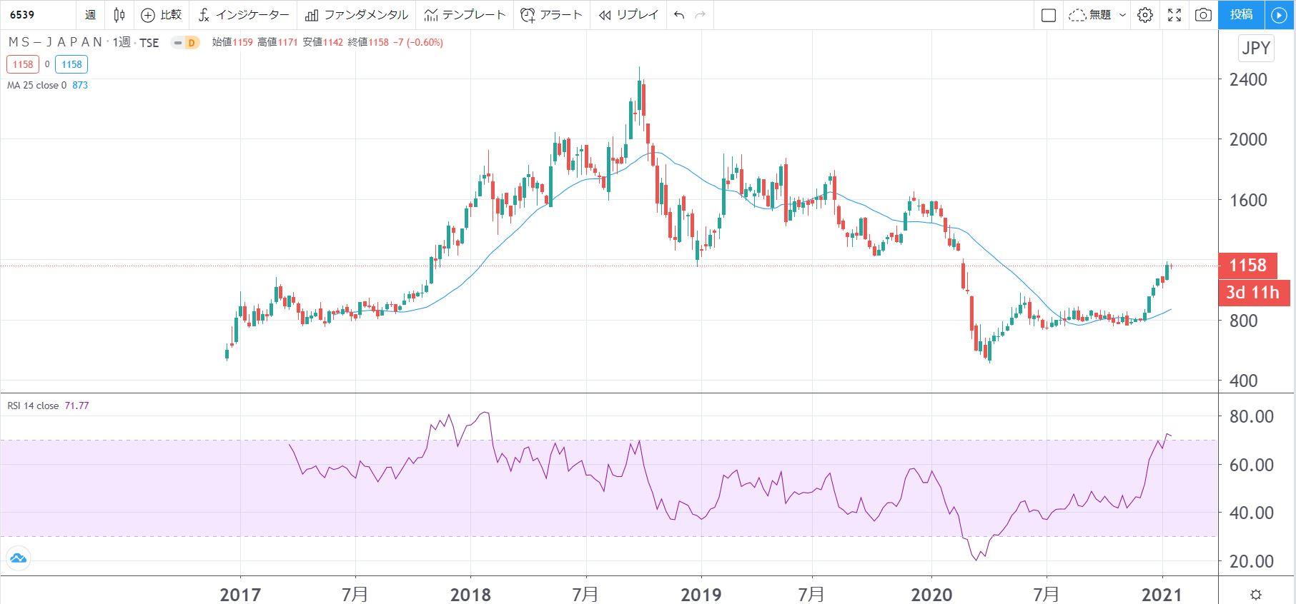 5年株価チャート-MS-JAPAN
