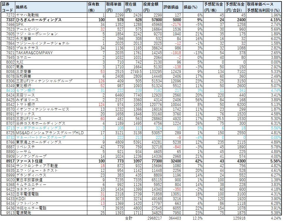 ネオモバ-高配当株-2021.1-PF2