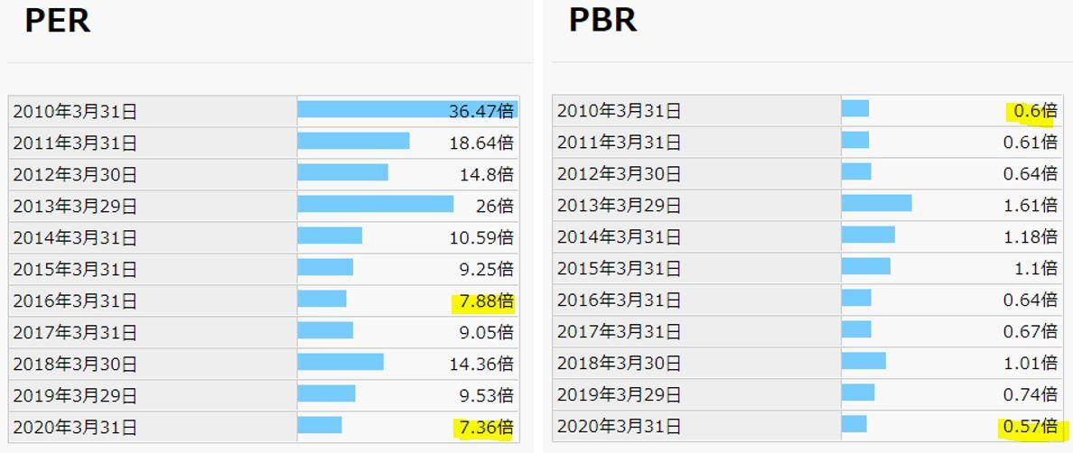 期末PER,PBR-サンコーテクノ