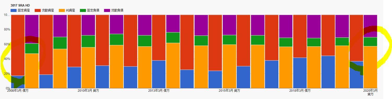 財務チャート-SRAホールディングス