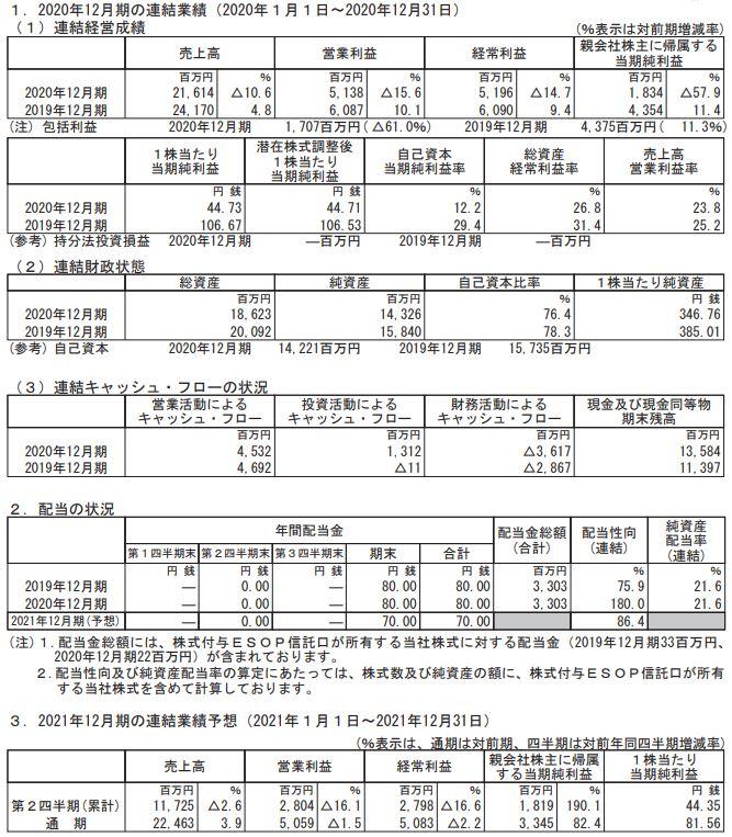 2020年12月期決算分析1.-ジェイエイシーリクルートメント