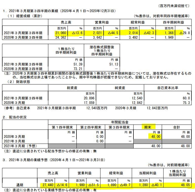 2021年第三四半期決算分析1.7088-フォーラムエンジニアリング