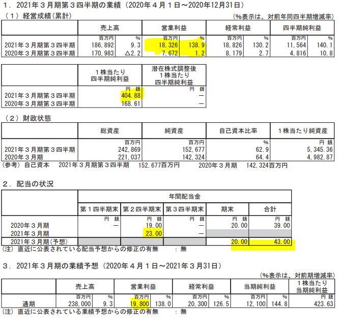 2021年3月期第三四半期決算分析1.ナフコ