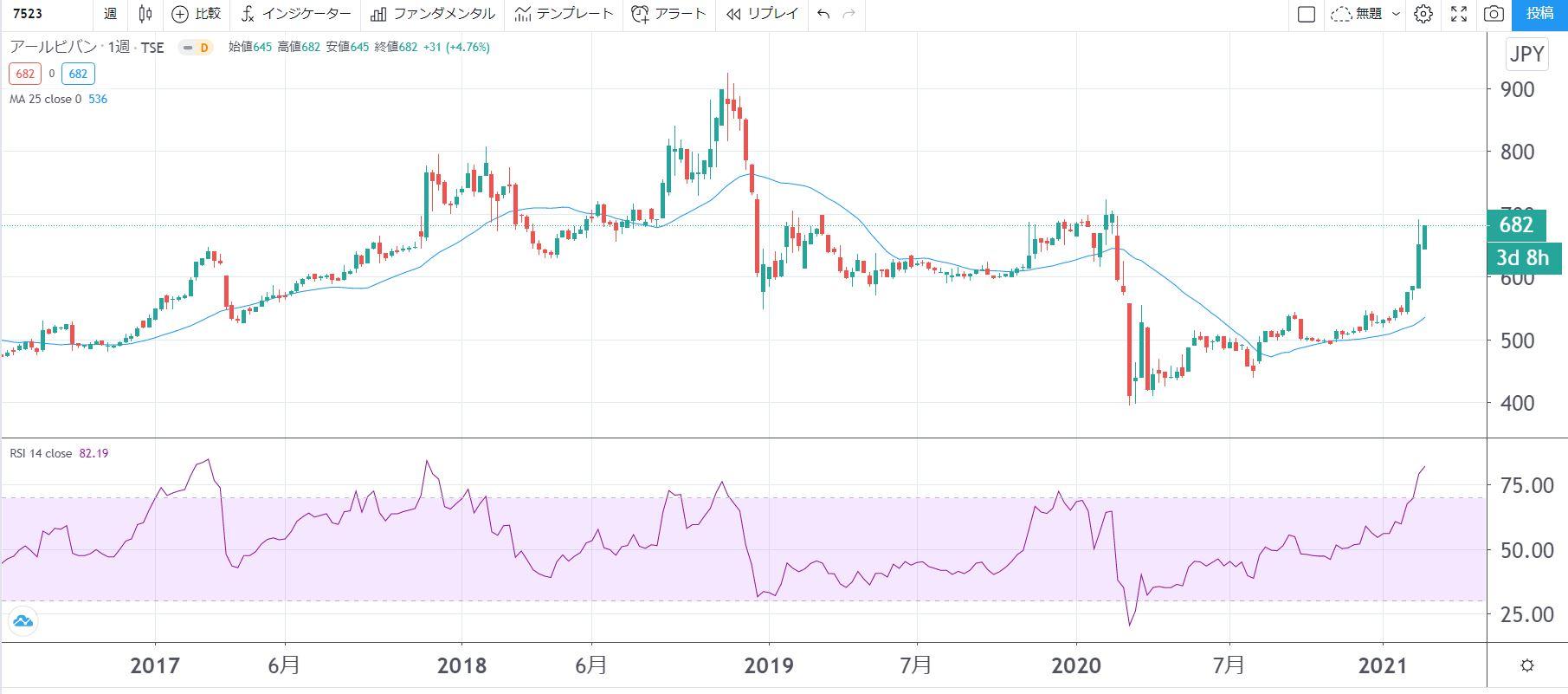 5年株価チャート-アールビバン