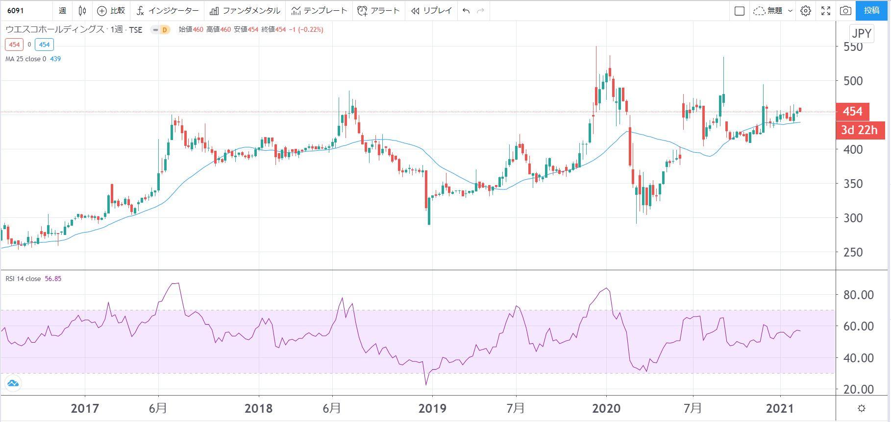 5年株価チャート-ウエスコホールディングス
