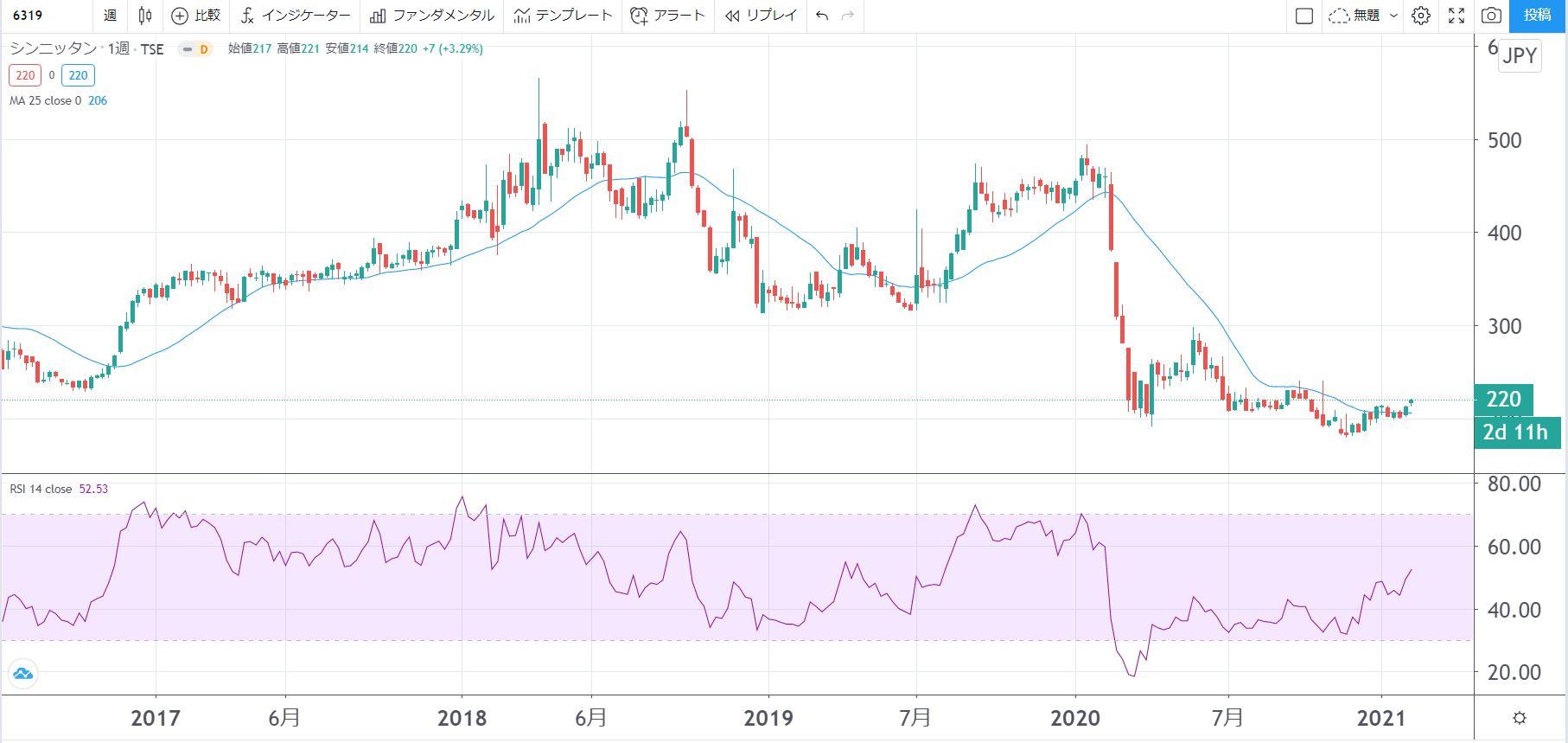 5年株価チャート-シンニッタン