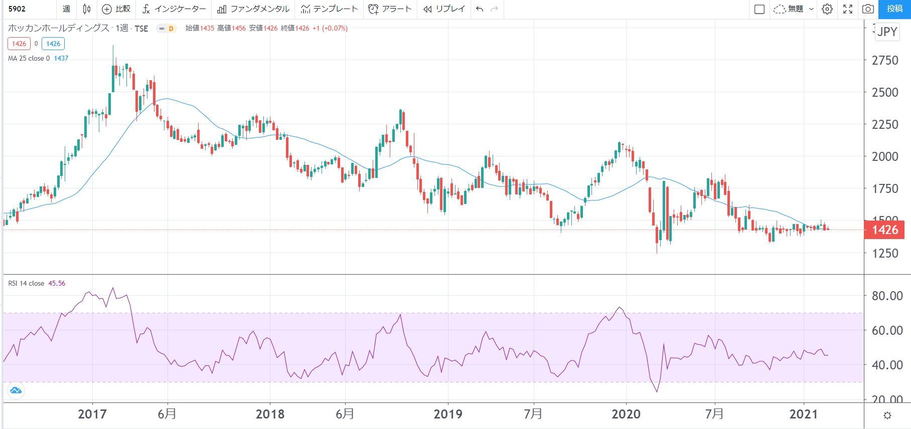 5年株価チャート-ホッカンホールディングス
