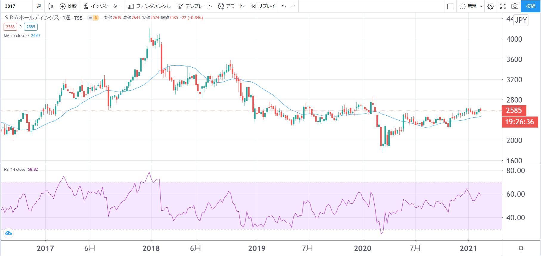 5年株価チャート-SRAホールディングス