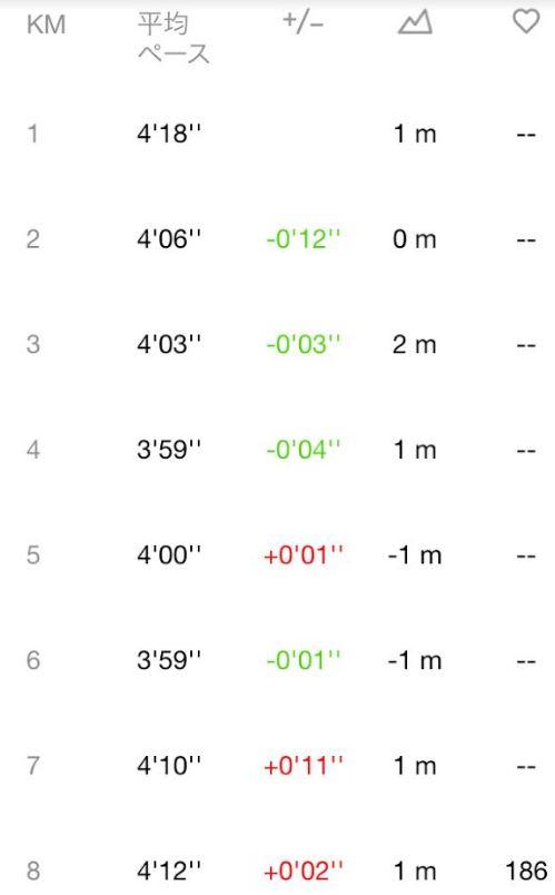 サブ3.05!-フルマラソン3.