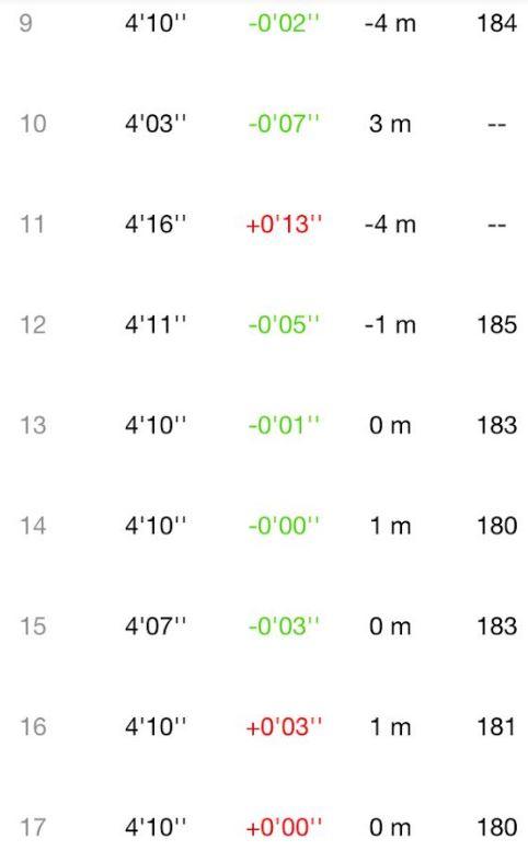 サブ3.05!-フルマラソン4.