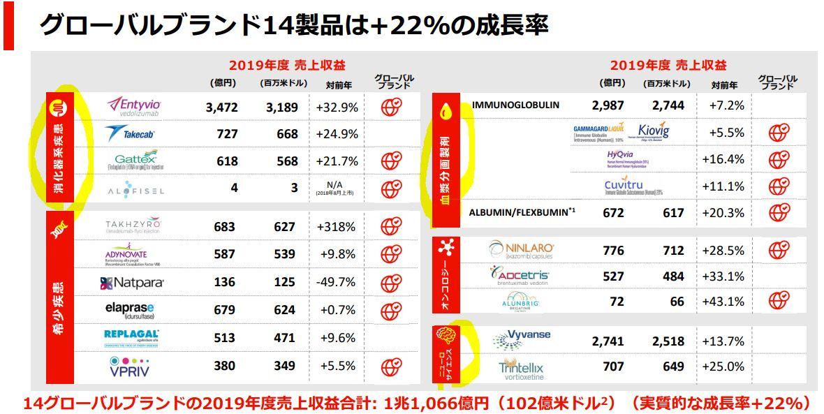 セグメント別分析.5武田薬品