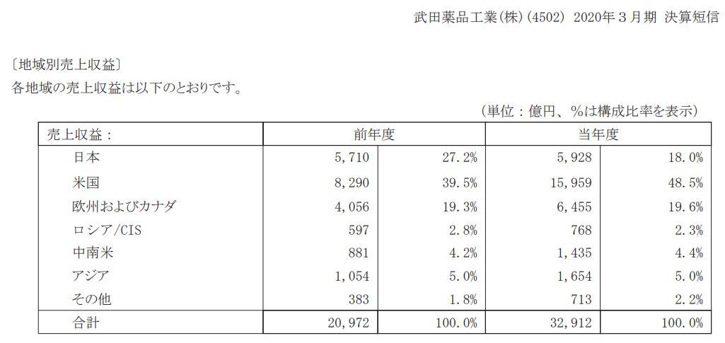 セグメント別分析1.武田薬品402
