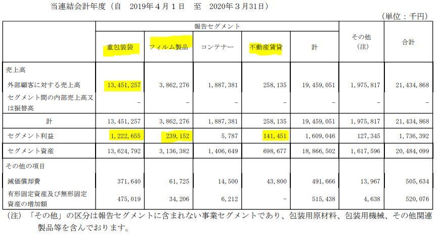 セグメント別分析3.昭和パックス3954