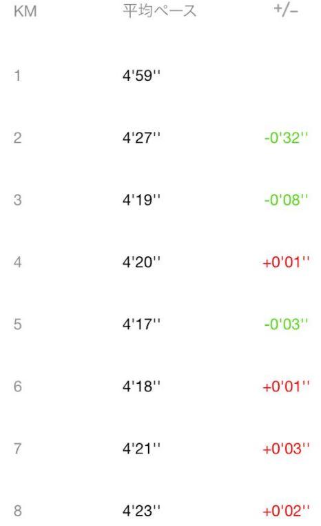 ロードフルマラソンは目標達成微妙2