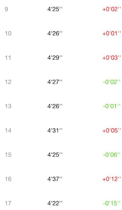 ロードフルマラソンは目標達成微妙3