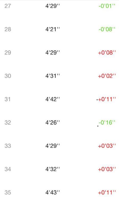 ロードフルマラソンは目標達成微妙5